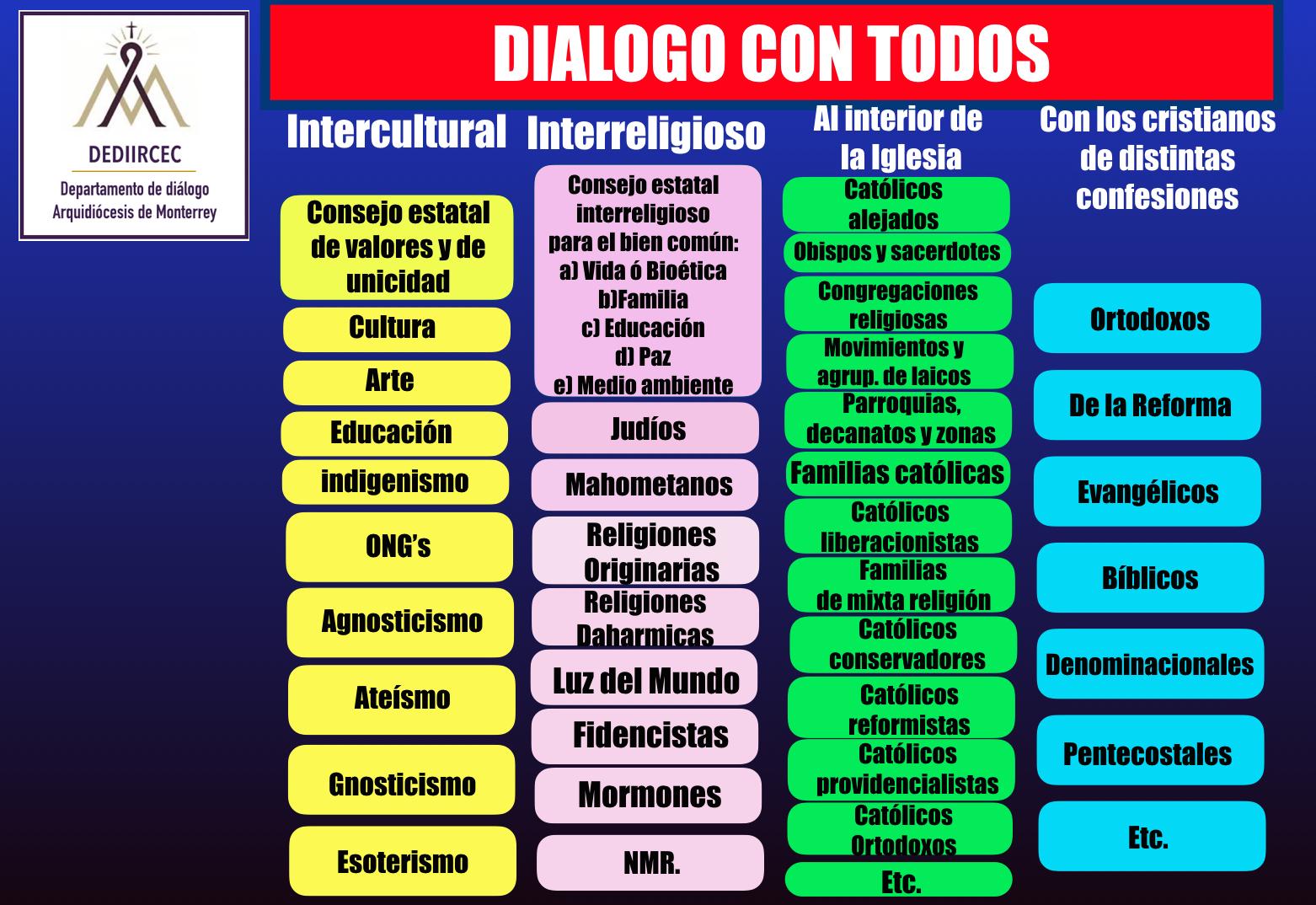 Dialogo con todos.001